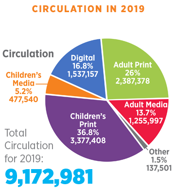 Quick Fact Numbers Circulation 2019