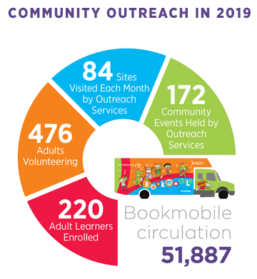 Quick Fact Community Outreach 2019